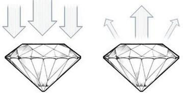 Diamond-good-cut