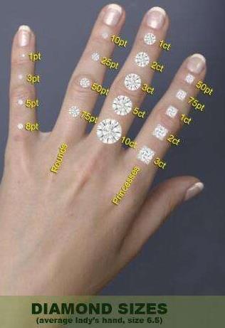 鑽石戒指尺寸