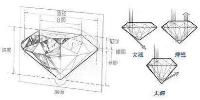 鑽石重量切割比例